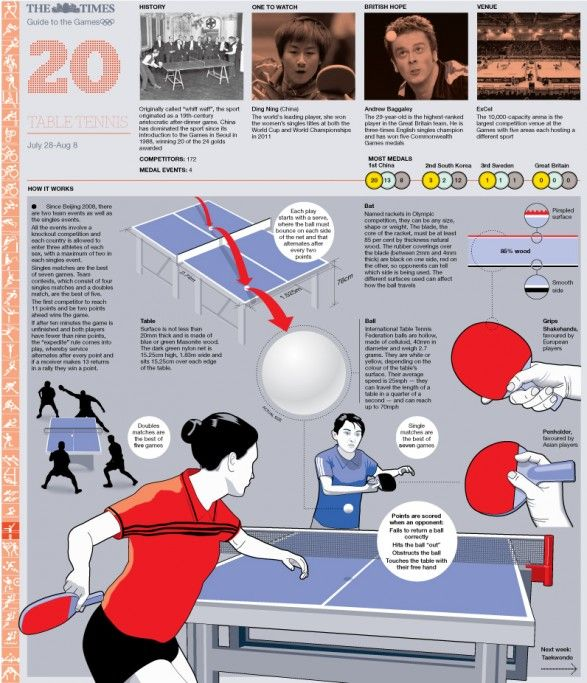 Olympic Table Tennis Guide @ Pinfographics