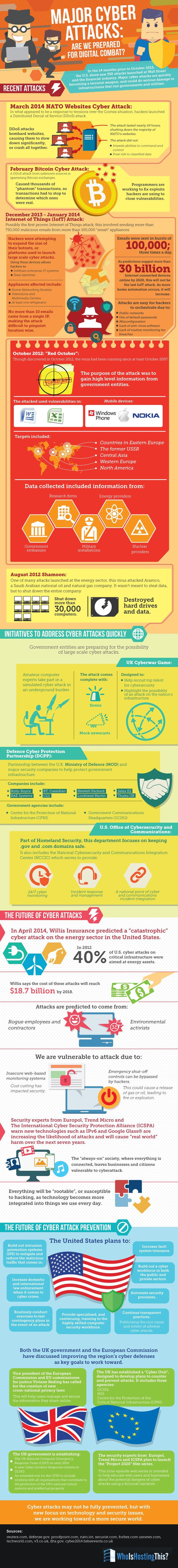 Major Cyber Attacks: Are We Prepared for Digital Combat? #infographic #Cyber #Internet