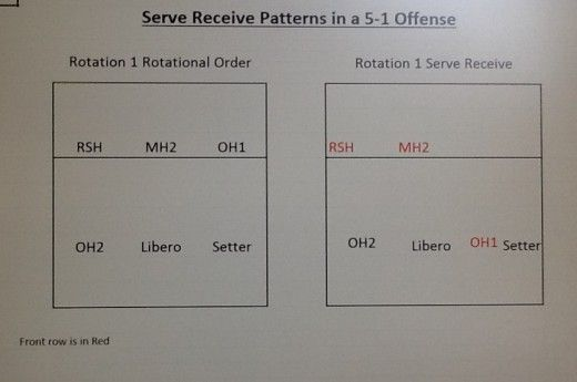 Volleyball Serve Receive Formations in a 5-1 Offense