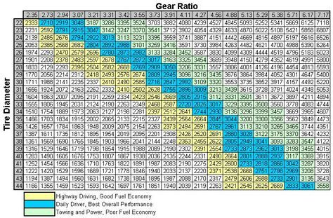 Gear Ratio To Tire Size Chart - My Jeep TJ jeep Jeep tj, Jeep, Gears
