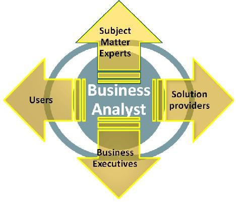19 Best Business Analysis Concepts Images On Pinterest | Business