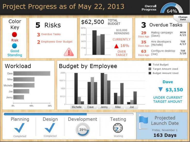 project management dashboard templates - Google Search