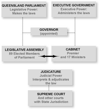 Governance schematic