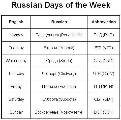 russian language word charts | Source: http://eastcheap.org/russian_dow.html
