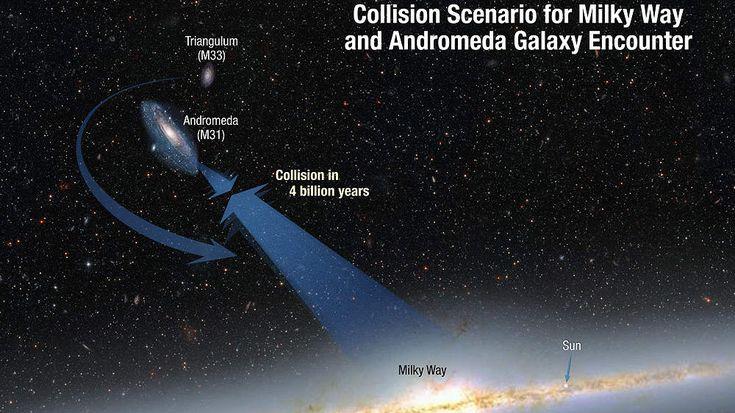 Notre galaxie la voie lactée et la galaxie d'Andromède vont entrer en collision dans 4 milliards d'années pour former une nouvelle galaxie déjà surnommée Milkomeda (Milkomède ou Lactomède en français)  #espace #images #physique #andromède #collision #galaxie #Milkomeda #Voie Lactée