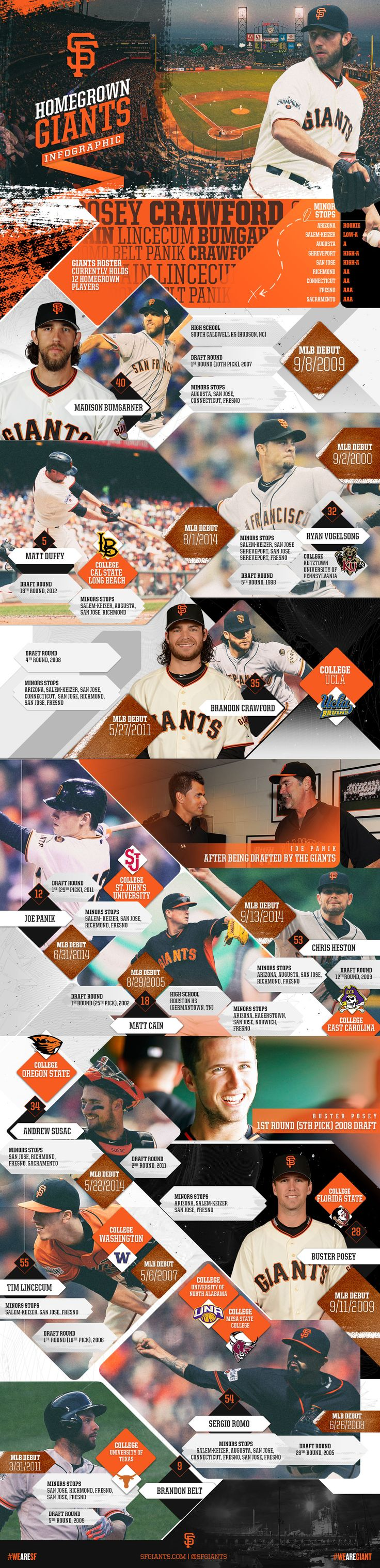 SF Homegrown Giants - watch the 2015 MLB Draft: June 8-10 on sfgiants.com