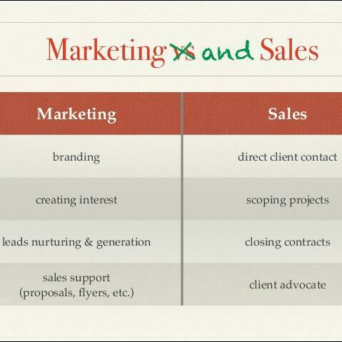 Best Marketing Vs Sales Images On   Inbound Marketing