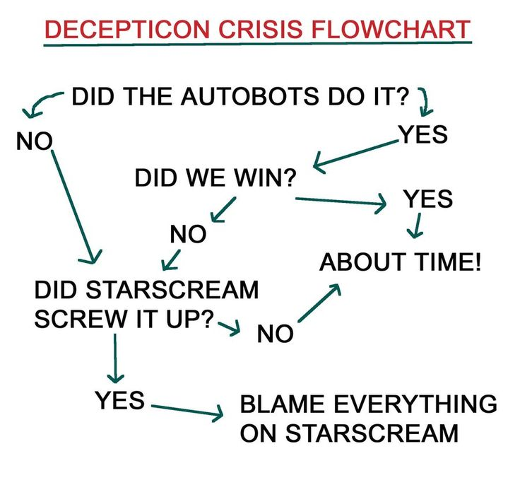 Con Crisis Flowchart by Vampiric-Conure on deviantART - Hahaha! Had to pin it 'cause it's pretty much true.