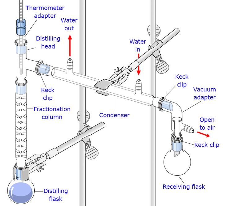 Working of Fractional Distillation