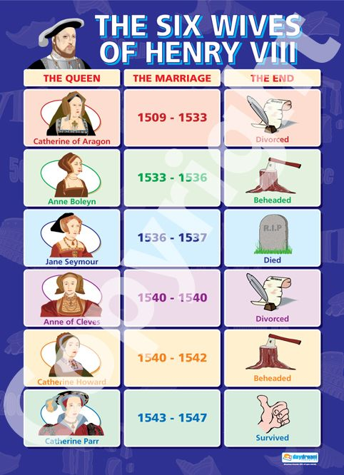 Wives of Henry VIII | The Six Wives of Henry VIII | School Charts | Educational Posters