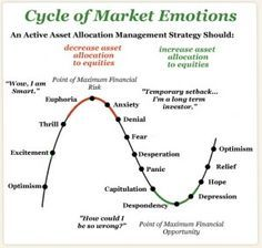 Understanding the stock market trend and where we are in the cycle of market emotions can literally save your portfolio from devastating losses.  http://arborinvestmentplanner.com/stock-market-trend-triple-bear-market-bull-market/