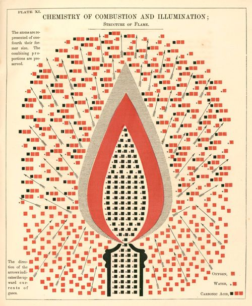 Partial screen capture of the interactive infographic Chemistry of Combustion and Illumination (1854)