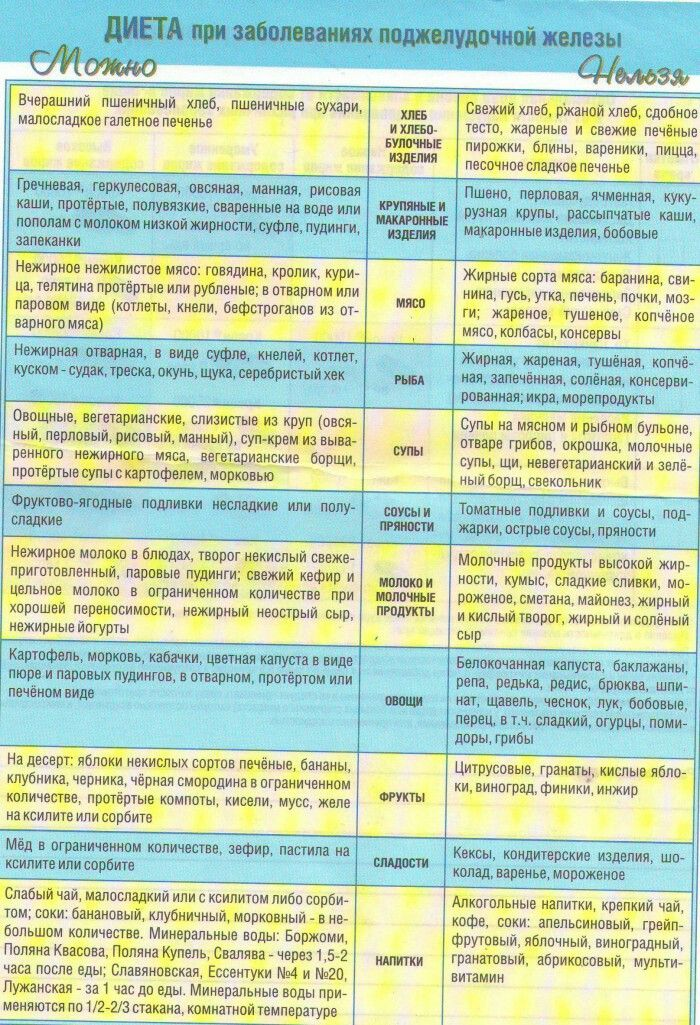 Диета Пятый Стол Список Продуктов Стол. Диета Стол 5