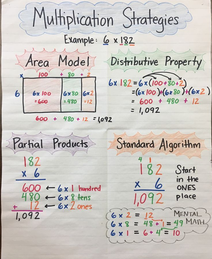 multiplication strategies anchor chart by mrs p 3 digit by 1 digit area model distributive. Black Bedroom Furniture Sets. Home Design Ideas