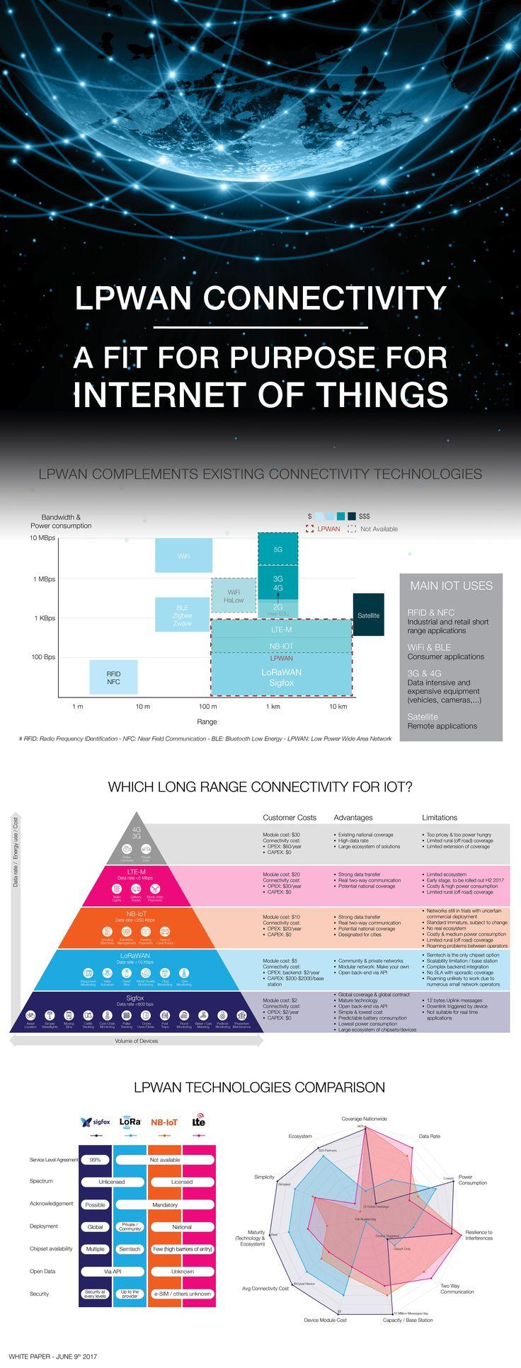 LPWAN, Sigfox, LoRawan, NB-IOT, LTE-M, Internet of Things, IoT, Connectivity, comparison