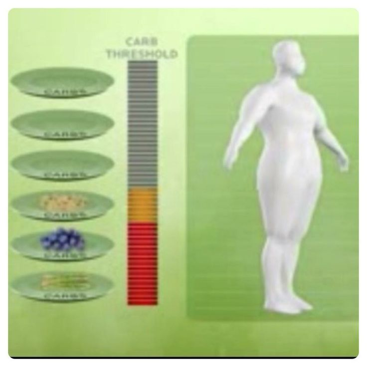 Find your carb threshold (number of carbs you can eat without gaining weight.) #dietfreelife www.dietfreelife.com