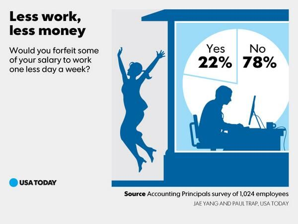 Less work, same pay?