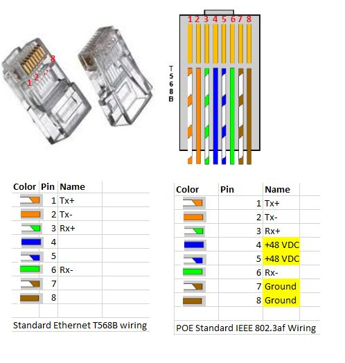 Ethernet and PoE wiring