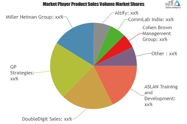 Find Out Why Product Based Sales Training Market Is Thriving Worldwide Marketing Data Network Marketing