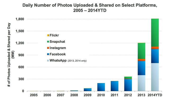 Snapchat and WhatsApp are taking over photo sharing