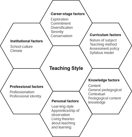 factors that influence teaching style | Teaching style ...