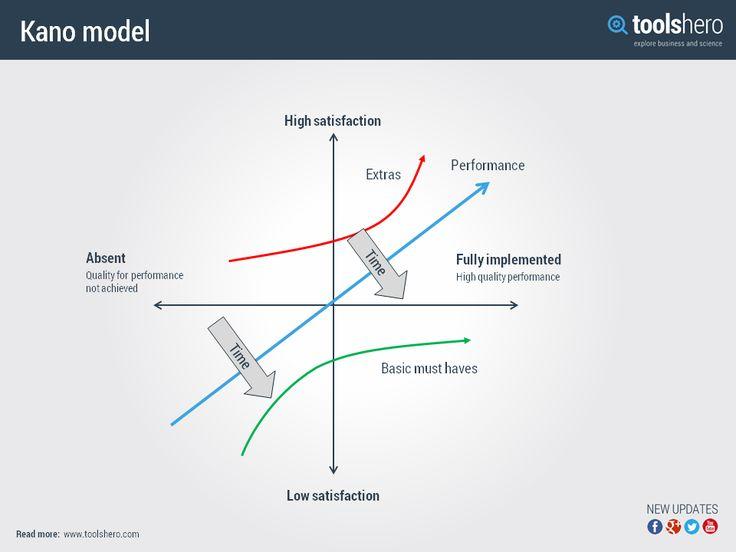 Kano model - ToolsHero