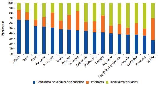 ¿Por qué enfrentamos una tasa tan alta de deserción en la educación superior?