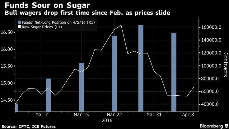 Zucchero: per gli investitori è sempre meno meno dolce - Materie Prime - Commoditiestrading