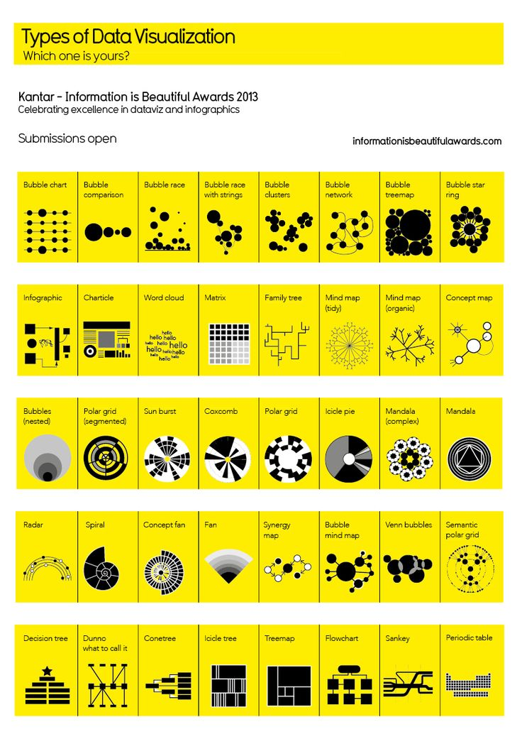 Types of data visualization. http://www.informationisbeautifulawards.com/showcase?acategory=data-visualization&type=awards