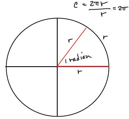 178 best School - PreCalc and Trig images on Pinterest School - unit circle chart