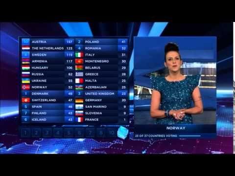 Eurovision 2014 Full Voting BBC