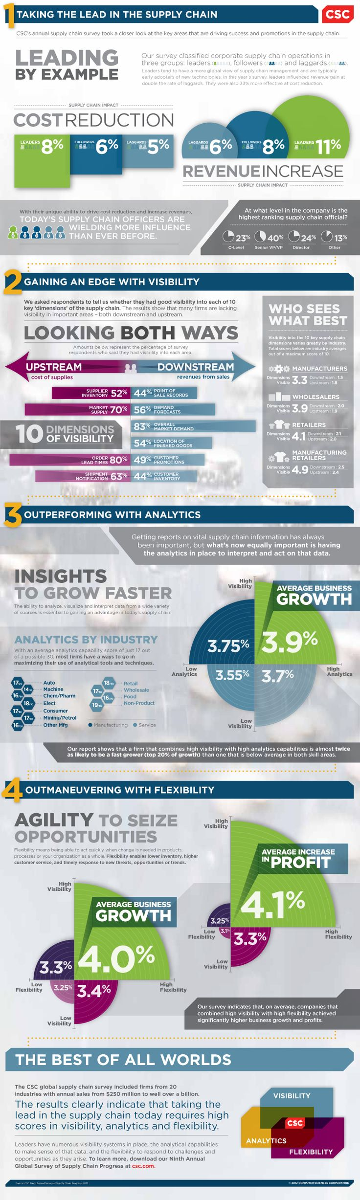 Firms that combine visibility with analytics are 2x as likely to be in the top 20% of the fastest growing companies.