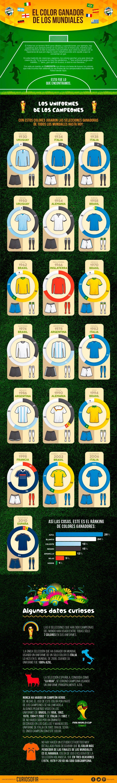 Nos dimos a la tarea de averiguar con qué colores jugaron todos los campeones mundiales de fútbol desde 1930 para determinar cuál ha sido el color más ganador de la historia. Estos son los resultados. #Futbol #WorldCup #Brasil2014 #Color