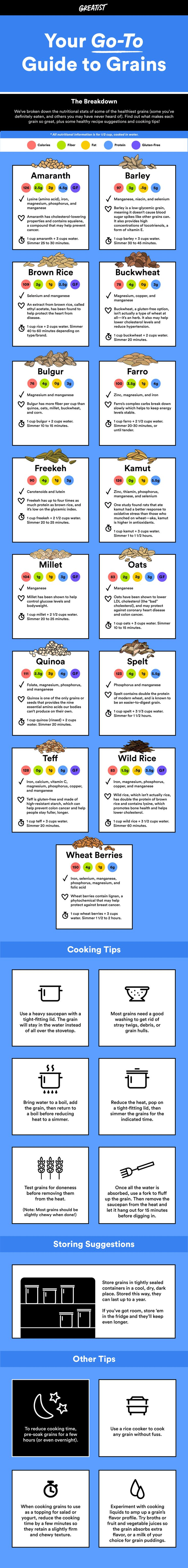 We've broken down the nutritional stats and cooking tips of the world's healthiest grains. #greatist http://greatist.com/health/guide-to-healthier-grains-infographic