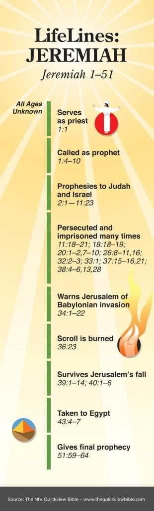The Quick View Bible » Jeremiah