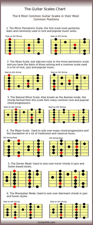 Best 25 wonderwall chords ideas on pinterest guitar chords anyways heres wonderwall beginner guitar dump hexwebz Gallery