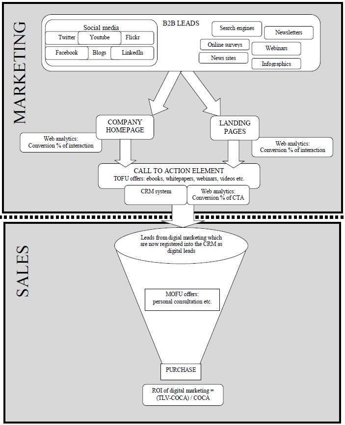 Charting the B2B Social Media Lead Generation Process #crm #socbiz #b2b #marketing