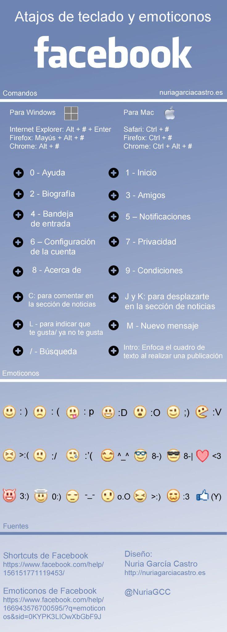 Atajos de teclado y emoticones en FaceBook