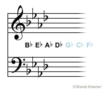 Key Signatures With Flats: A Flat Major - F Minor