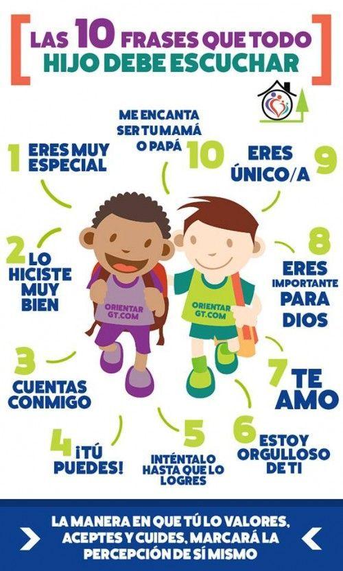 """Hola: Compartimos una interesante infografía sobre """"10 Frases que todo Niño debe Escuchar"""" Un gran saludo.  Fuente: imageneseducativas.com  Enlaces de interés: Niños Content…"""