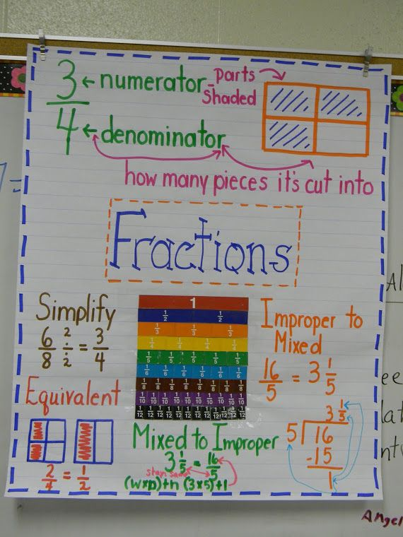 Fractions Anchor Chart…can't find it on the blog, but this is a terrific fraction anchor chart!