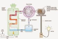 Electrical and Electronics Engineering: This diagram shows is how to go from fuel to elect...