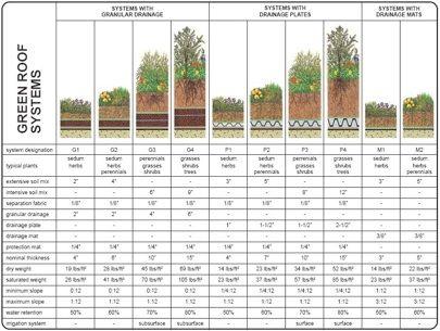The 25+ Best Ideas About Dachbegrünung On Pinterest ... Pflanzen Fur Dachbegrunung Dachgarten