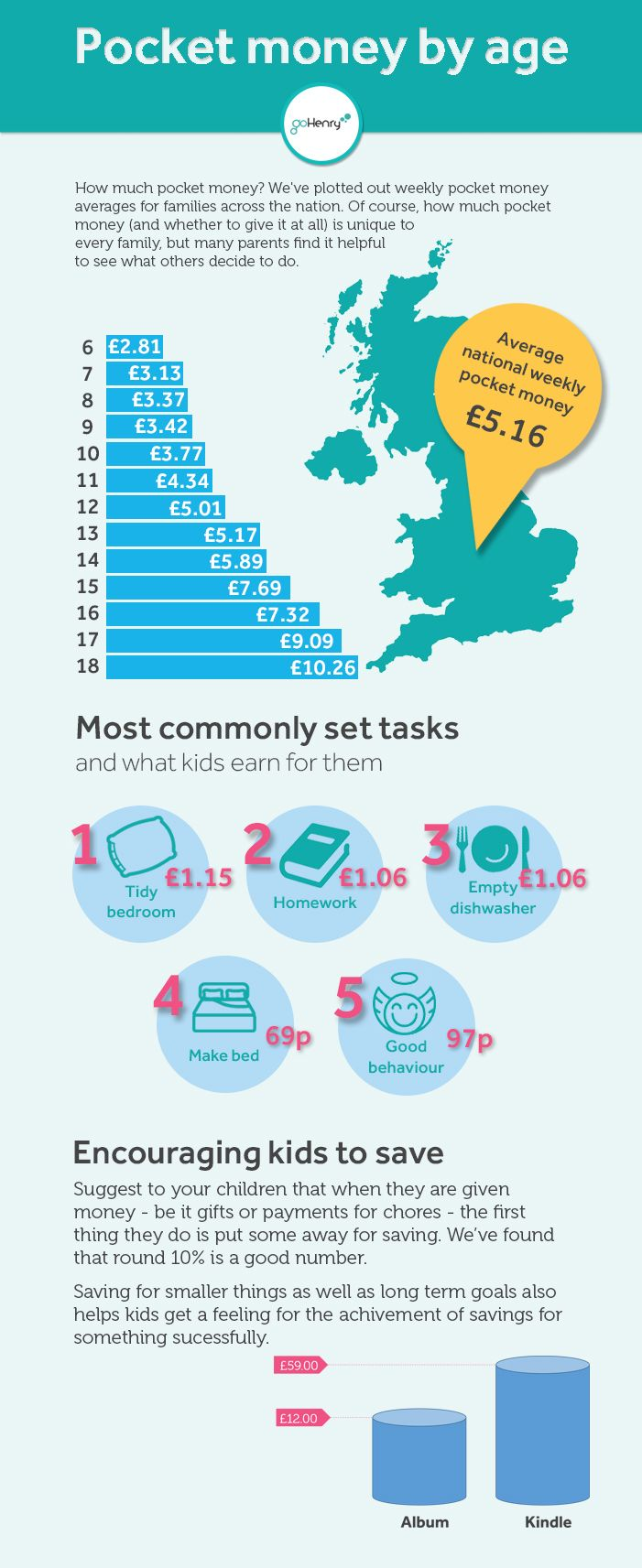Find out what the going rate is amongst UK parents for some of the most popular tasks parents set their children. Plus see the average amounts of pocket money other parents have decided to give their children at different ages.