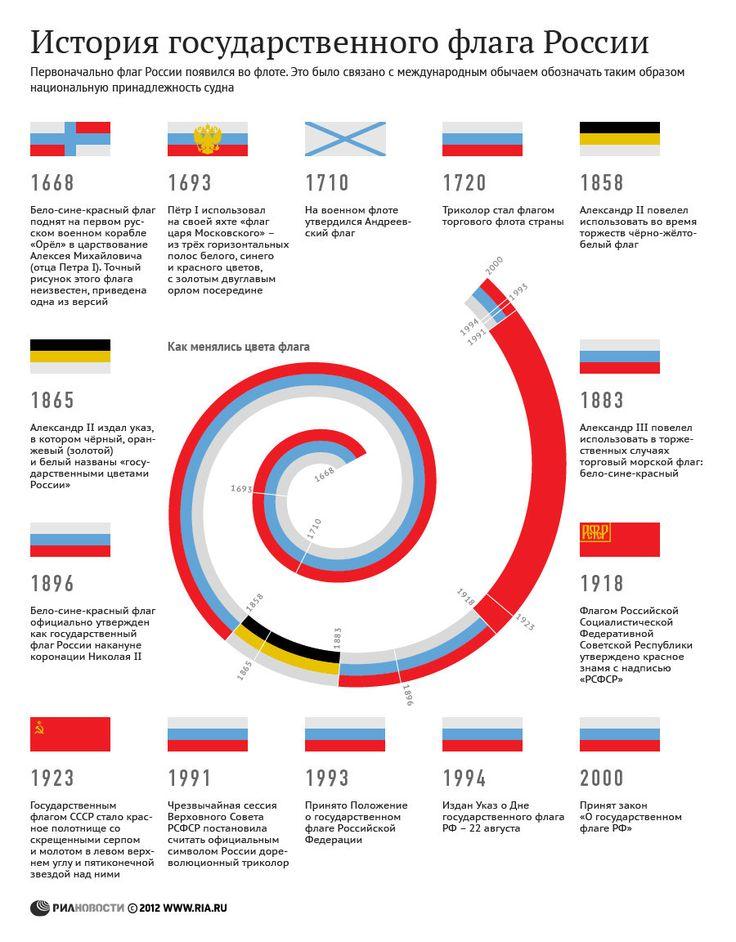 История государственного флага России | РИА Новости