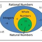 Colorful poster to display in your classroom to show students the relationship between the sets of numbers within rational numbers.  It's a Venn Diagram with examples of each subset (Natural Numbers, Whole Numbers, Integers, & Rational Numbers) included. TpT