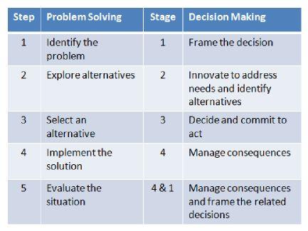 Problem solving & decision making ppt