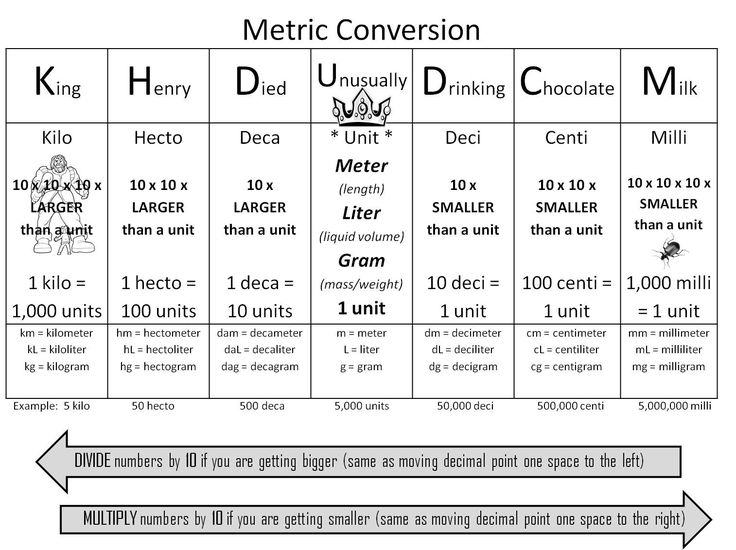 "Math - Metric conversion trick using ""King Henry Died Unusually Drinking Chocolate Milk.""  This simplifies the whole metric conversion process and makes it fun!"