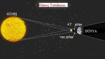 güneş tutulması görselleri - Google'da Ara