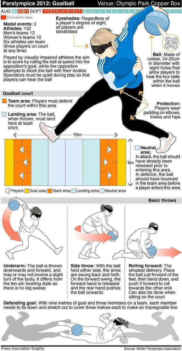 Paralympics Goalball - Goalball equipment available at http://www.bishopsport.co.uk/goalball.html